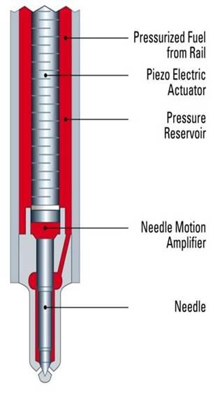 Piezo Fuel Injectors Cri4 Part Info
